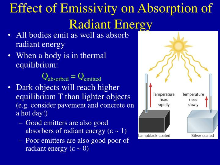 Effect of Emissivity on Absorption of Radiant Energy