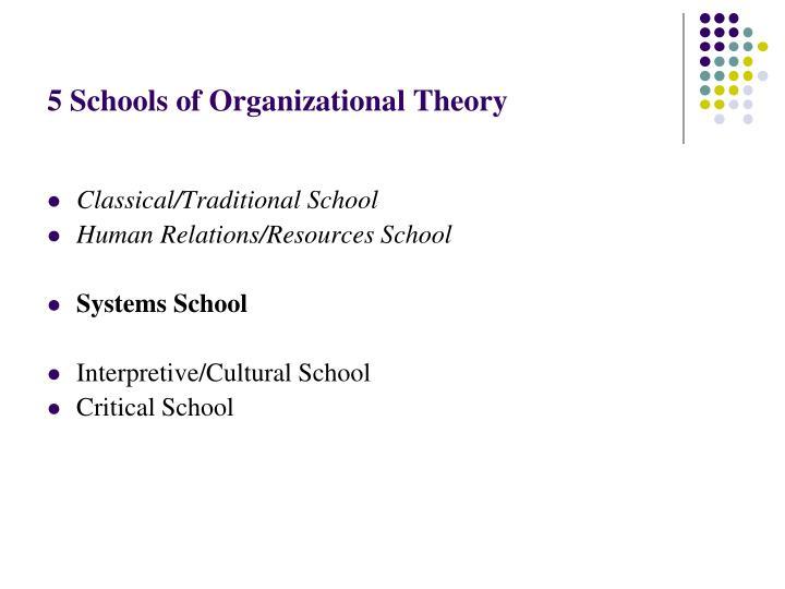 5 Schools of Organizational Theory