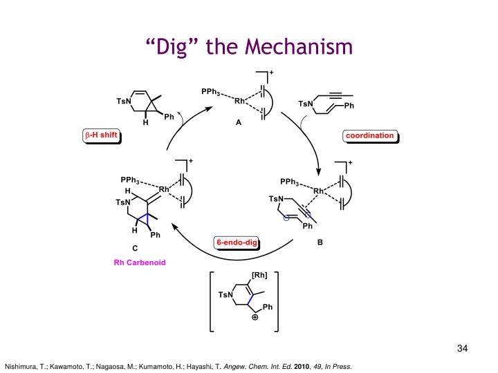 """Dig"" the Mechanism"
