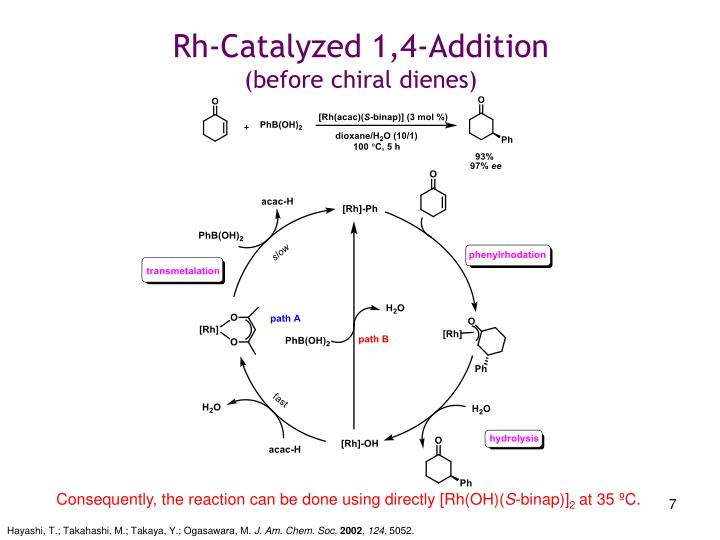 Rh-Catalyzed 1,4-Addition