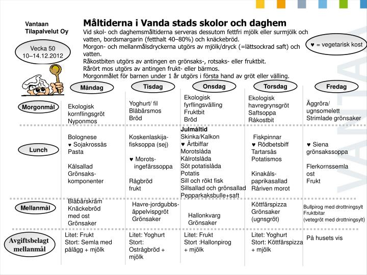 Måltiderna i Vanda stads skolor och daghem