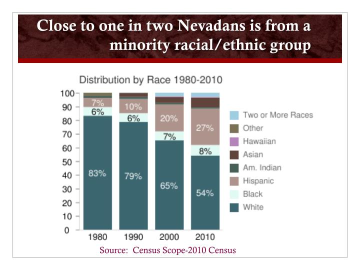 Close to one in two Nevadans is from a minority racial/ethnic group