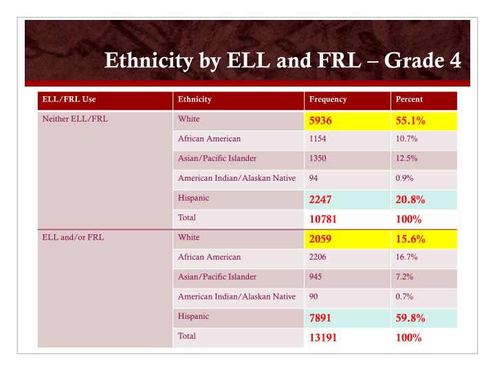 Ethnicity by ELL and FRL – Grade 4