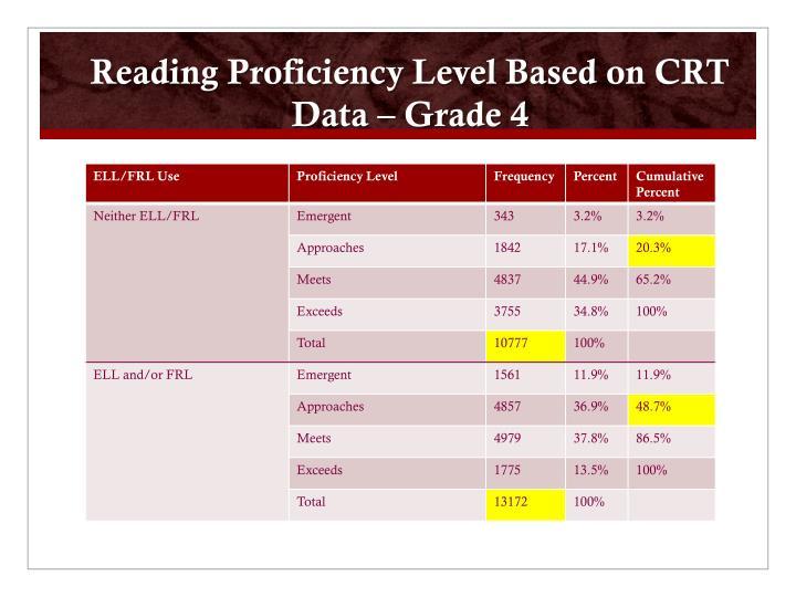 Reading Proficiency Level Based on CRT Data – Grade 4
