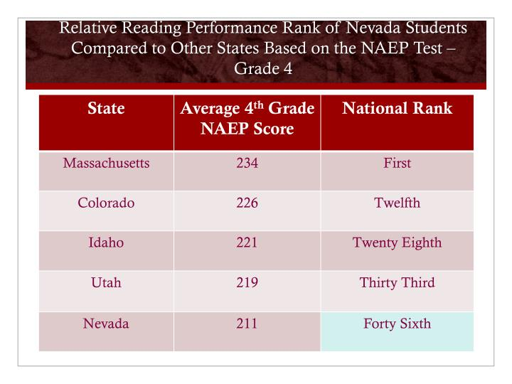 Relative Reading Performance Rank of Nevada Students