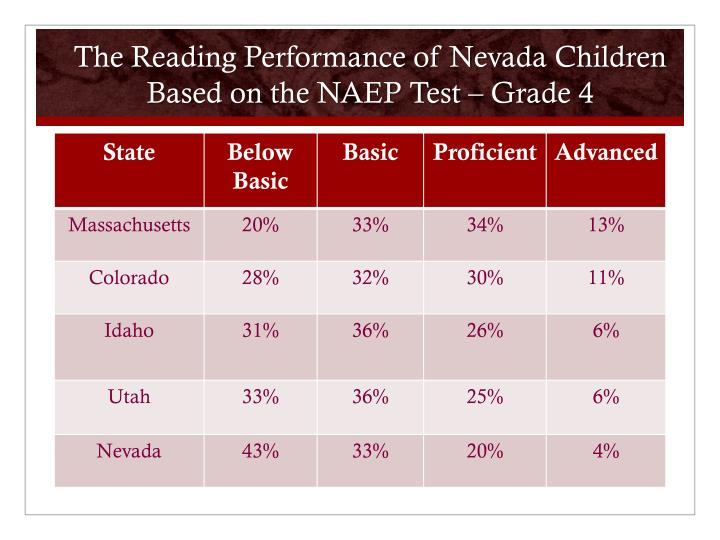 The Reading Performance of Nevada Children Based on the NAEP Test – Grade 4