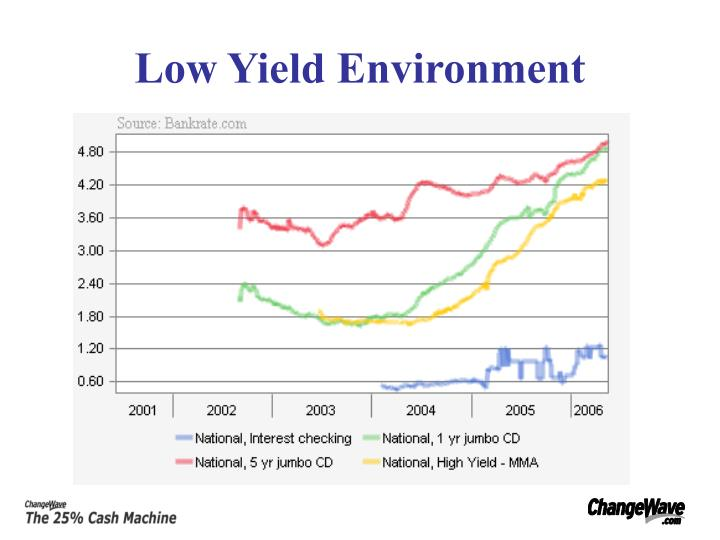 Low yield environment