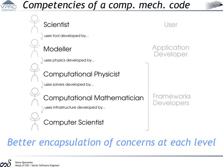 Competencies of a comp. mech. code