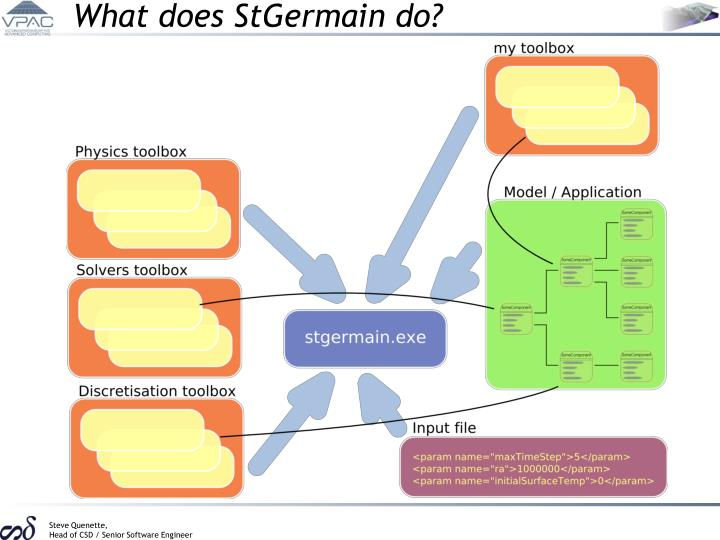 What does StGermain do?