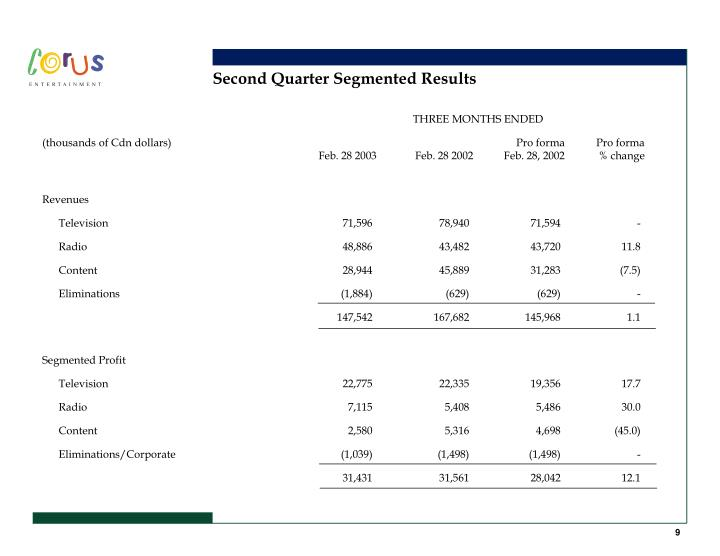 Second Quarter Segmented Results