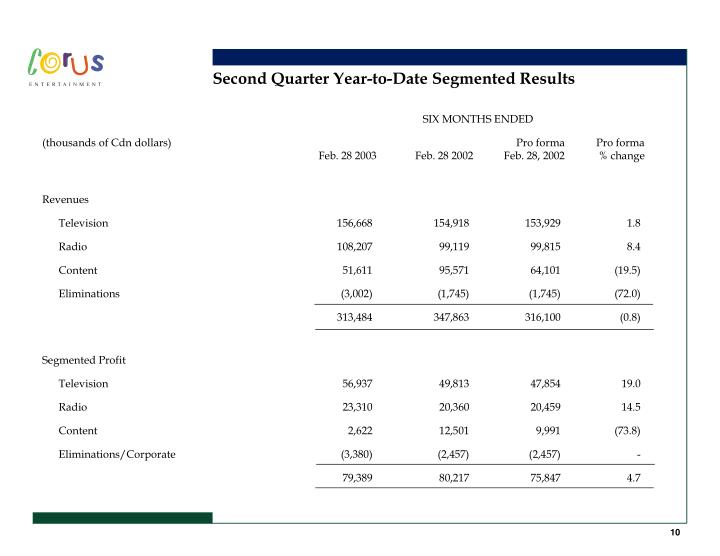 Second Quarter Year-to-Date Segmented Results