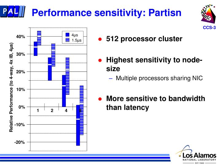 Performance sensitivity: Partisn