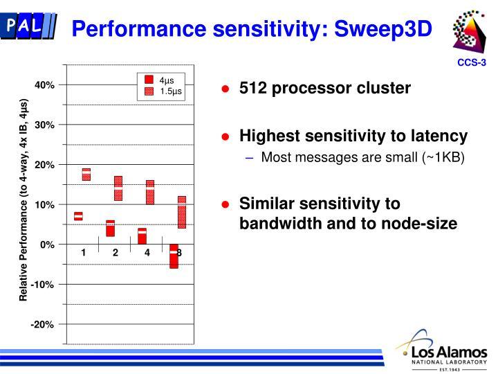 Performance sensitivity: Sweep3D