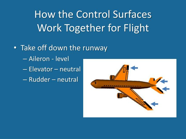 How the Control Surfaces