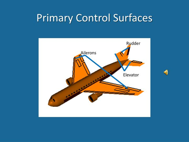 Primary Control Surfaces