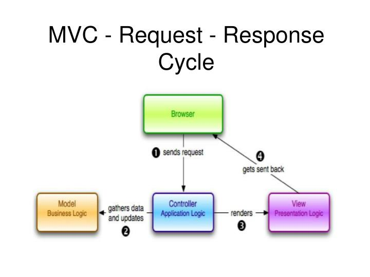MVC - Request - Response Cycle