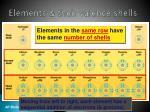 elements their valence shells