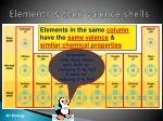 elements their valence shells1