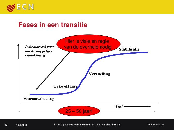 Fases in een transitie