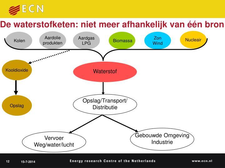 De waterstofketen: niet meer afhankelijk van één bron