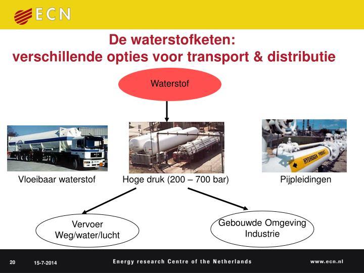 De waterstofketen: