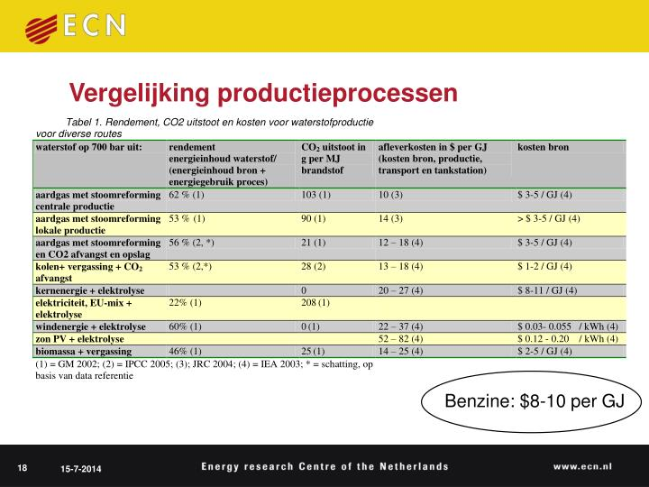 Vergelijking productieprocessen