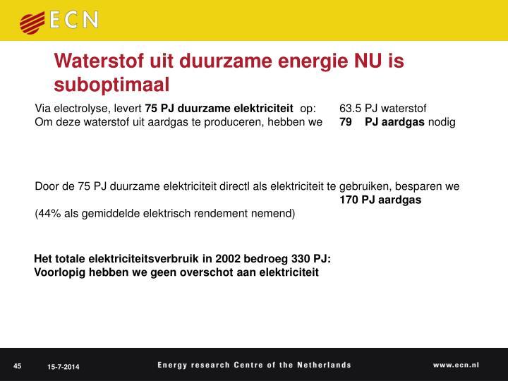 Waterstof uit duurzame energie NU is suboptimaal