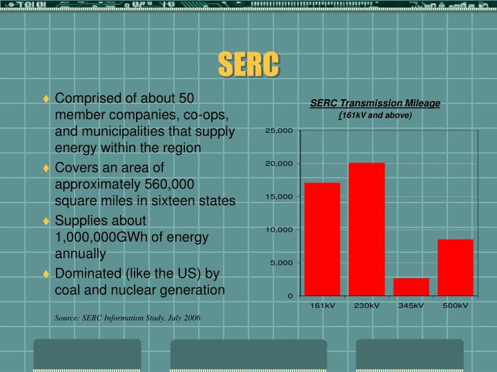 SERC Transmission Mileage