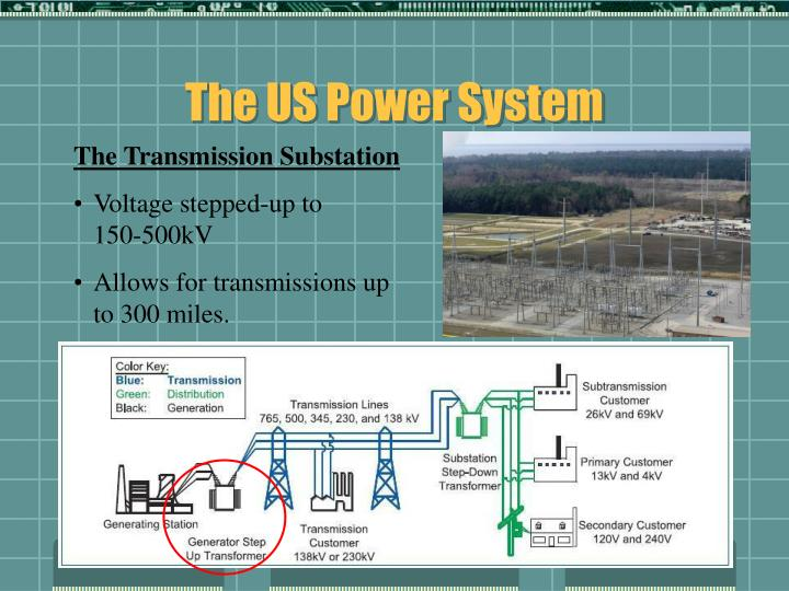 The US Power System