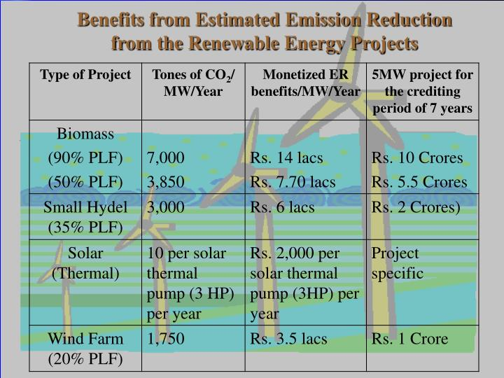 Benefits from Estimated Emission Reduction from the Renewable Energy Projects