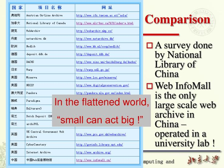 A survey done by National Library of China
