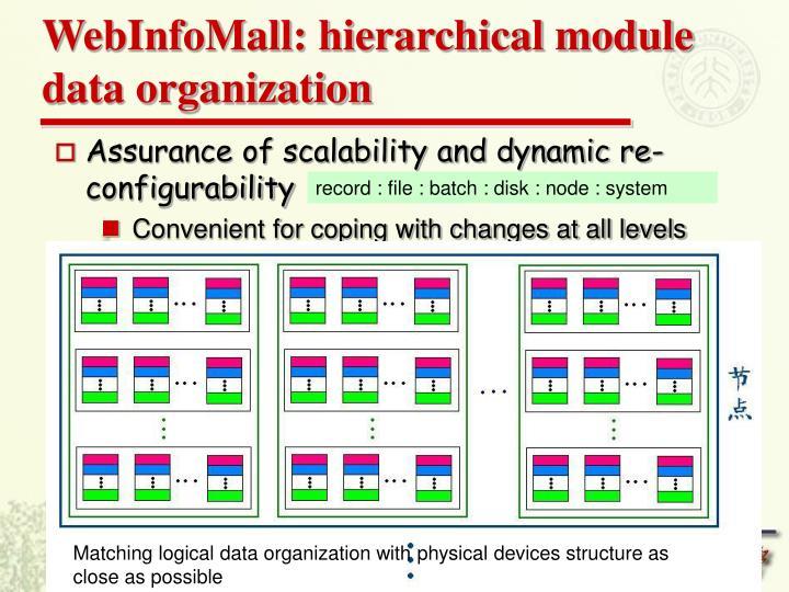 WebInfoMall: hierarchical module data organization