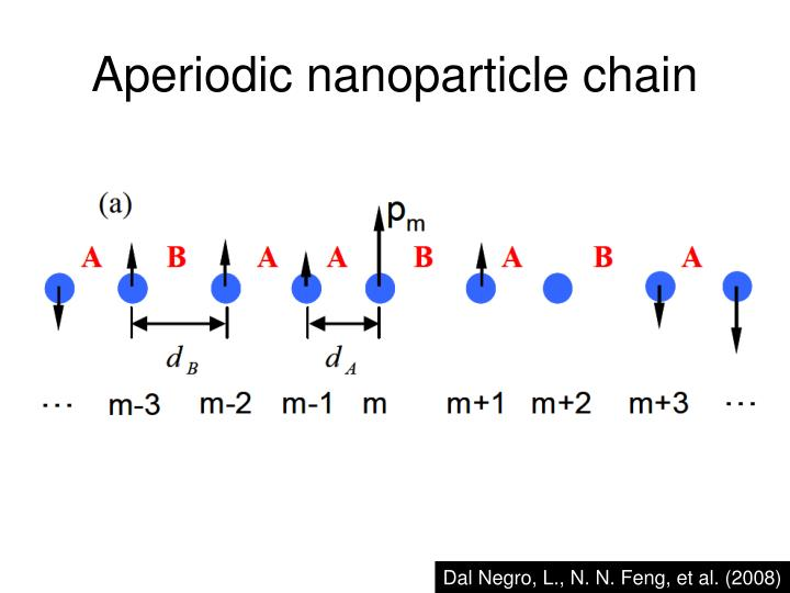Aperiodic nanoparticle chain