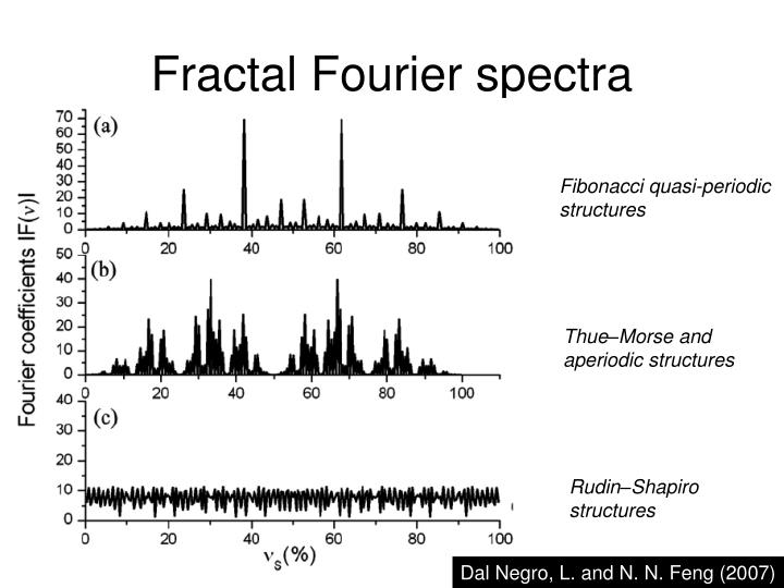 Fractal Fourier spectra