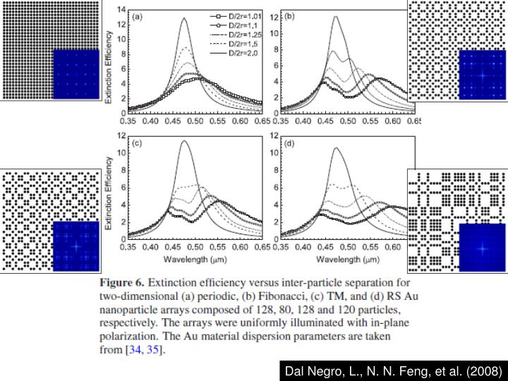 Dal Negro, L., N. N. Feng, et al. (2008)