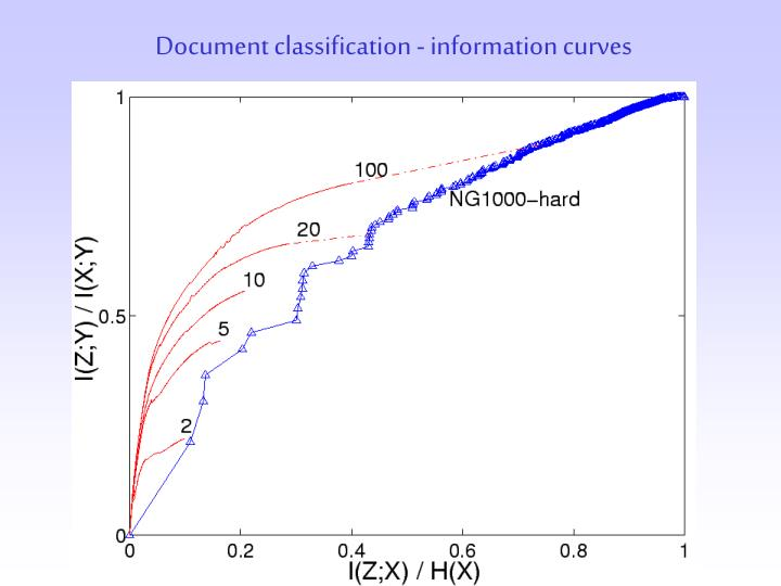 Document classification - information curves