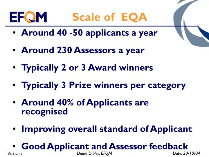 Scale of  EQA