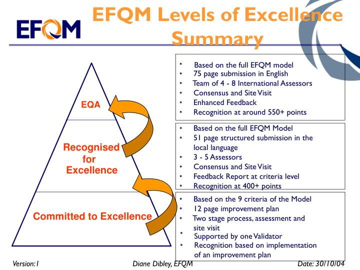 EFQM Levels of Excellence Summary