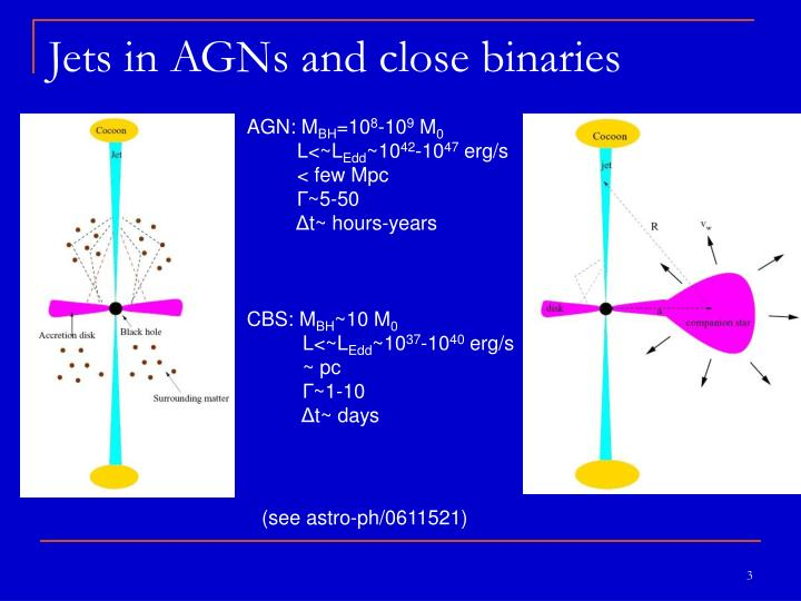 Jets in agns and close binaries