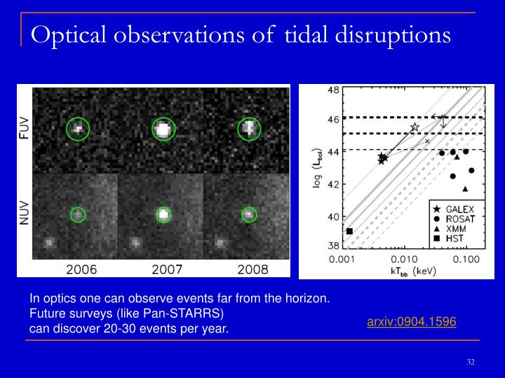 Optical observations of tidal disruptions