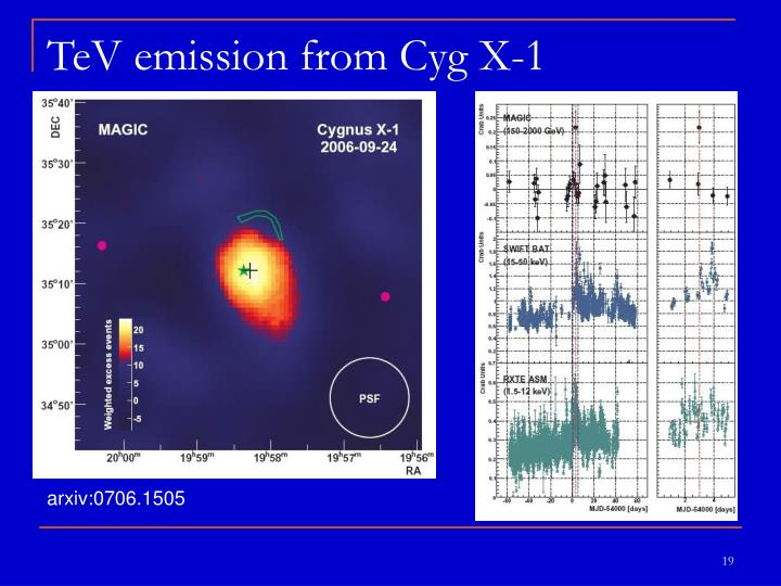 TeV emission from