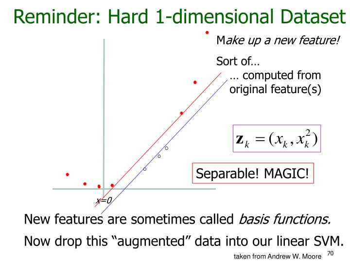 Reminder: Hard 1-dimensional Dataset