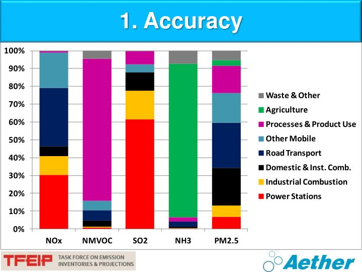 1. Accuracy