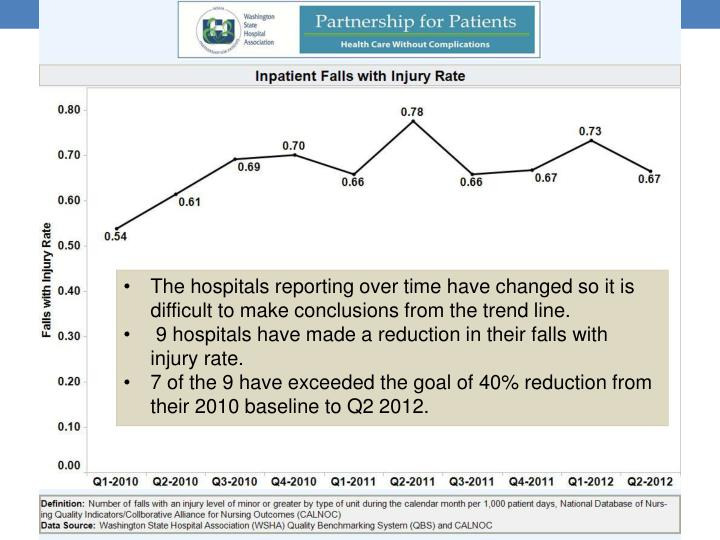 The hospitals reporting over time have changed so it is difficult to make conclusions from the trend line.