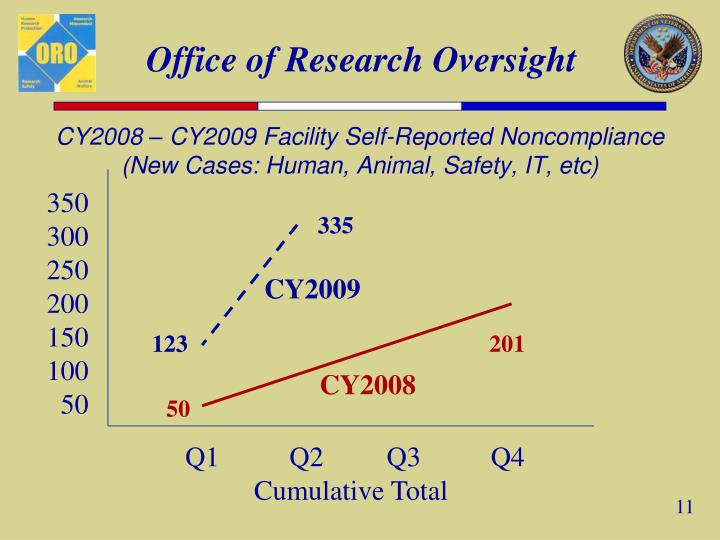 CY2008 – CY2009 Facility Self-Reported Noncompliance