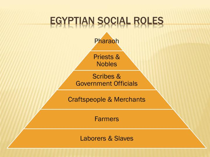 Egyptian Social Roles