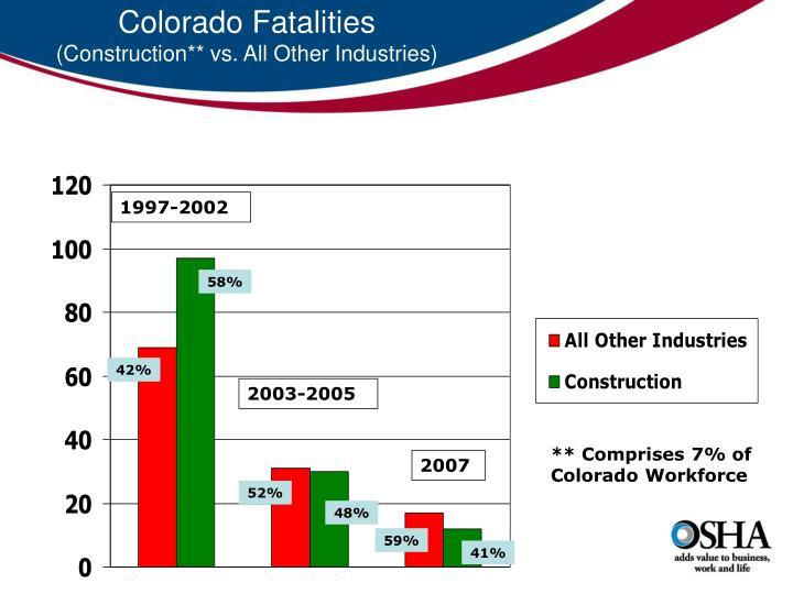 Colorado Fatalities