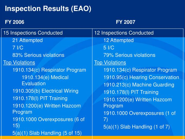 Inspection Results (EAO)