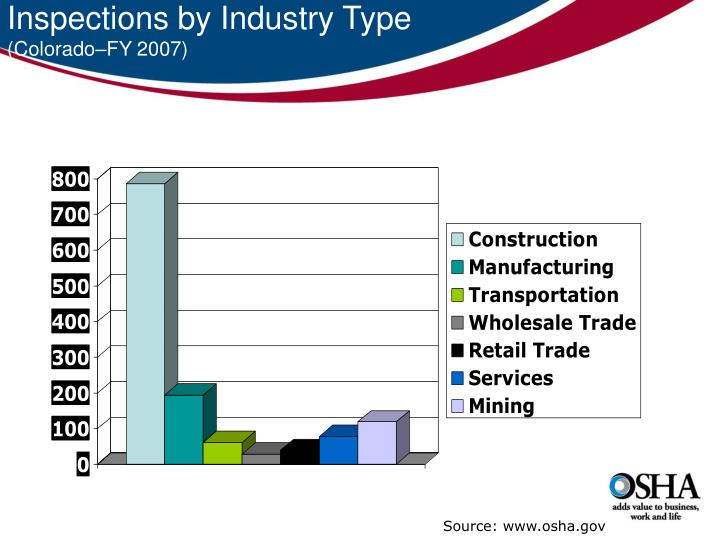 Inspections by Industry Type