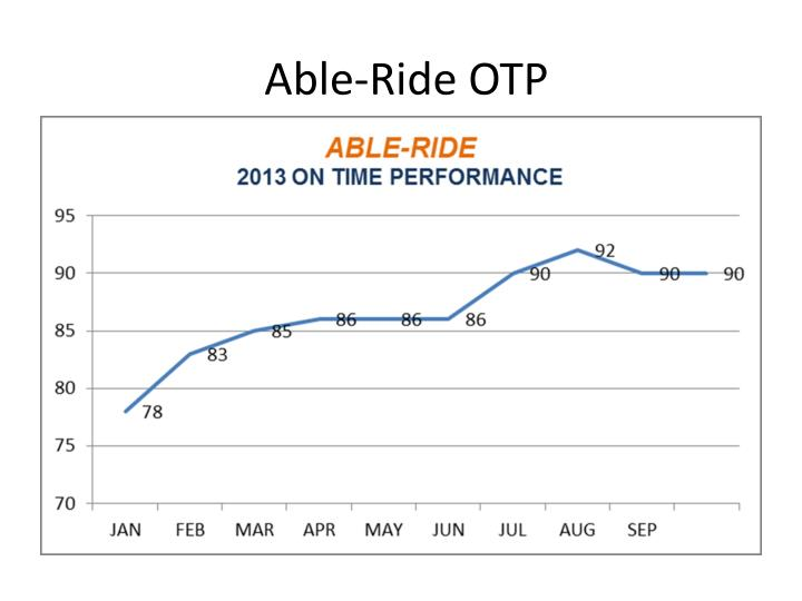 Able-Ride OTP